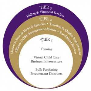 Early Learning Ventures Tier system